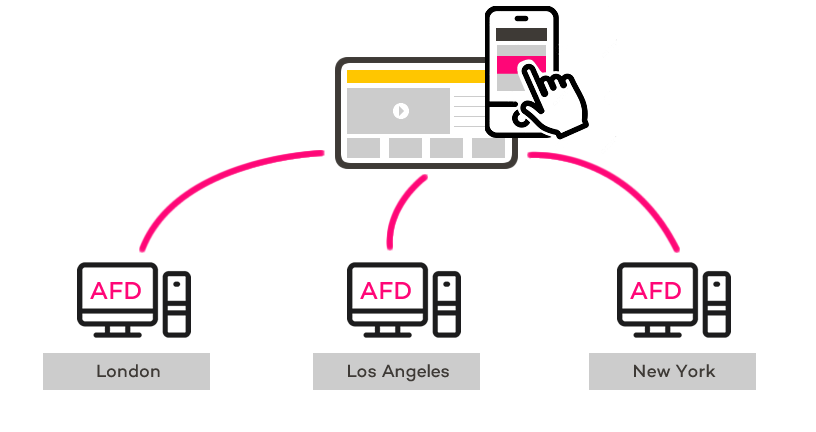 send files anywhere - controlled from any connected device